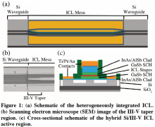 Interband Cascade Laser on Silicon
