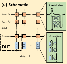 General schematic of wavelengthselective switch shown has L second-order ring switches and a waveguide crossing at each intersection and k wavelength monitors (WM) at the bottom of each column, which have an on-chip photodiode (PD). The DUT is marked with a dashed box.