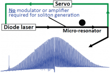 An external-cavity diode laser is reported with ultra- low noise, high power coupled to a fiber, and fast tunability. These characteristics enable the generation of an optical fre- quency comb in a silica micro-resonator with a single-soliton state. Neither an optical modulator nor an amplifier was used in the experiment.