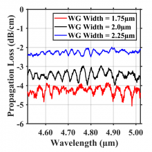Propagation loss of fully etched Ge-on-Si waveguide