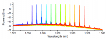 Optical spectra of the laser across 32 nm