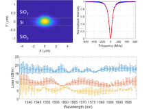 Ultra-Low-Loss Silicon Waveguides for Heterogeneously Integrated Silicon/III-V Photonics