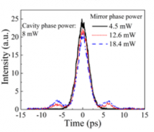 pulsetrace evolution under different mirror phase power (Igain = 90 mA, VSA = - 0.6 V, Tstage = 20°C)