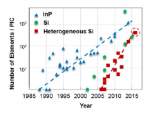 Evolution of photonic integration in terms of the number of devices on a single waveguide on chip.
