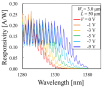 Wavelength dependence of responsivity measured with various bias voltage conditions.