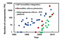"Evolution of photonic integration in terms of the number of devices in a single PIC. Silicon photonic integration (red circle) represents the ""passive"" integration without an on-chip laser solution; InP integration (blue squares) and heterogeneous silicon integration (green triangle) are solutions with on-chip lasers."