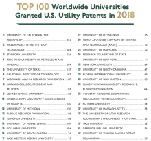Top 100 Worldwide Universities Granted US Utility Patents in 2018