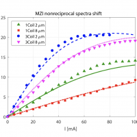 Nonreciprocal wavelength shift in MZI-based optical circulator. Different electromagnets and GGG substrate thicknesses are investigated.